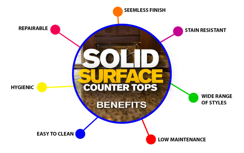 Solid Surface Features